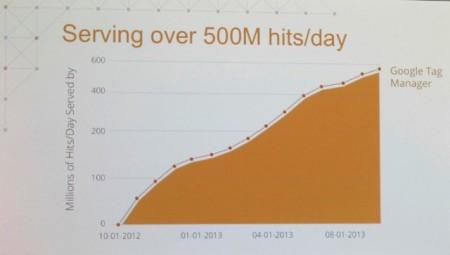 Số hit tới GTM tăng lên từng ngày!