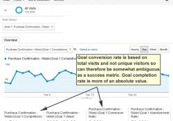 Hiểu đúng cách tính tỷ lệ chuyển đổi mục tiêu. Nguồn ảnh: GA Tip of the Day.