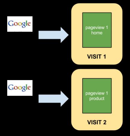 Tìm hiểu cách Google tính nguồn truy cập cho trang web của bạn.